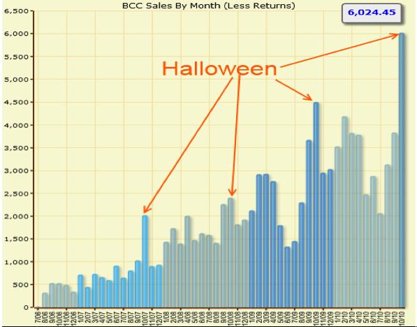 График по Хеллоуину