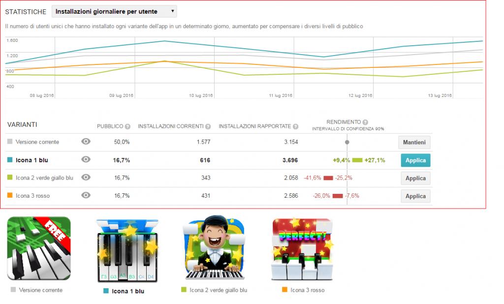 Результаты первого А/В теста в Google Play