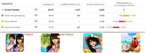 А/Б тест определил, что лицо девушки без шляпы с игровым фоном - наилучший вариант, который позволил увеличить конверсию вплоть до 14%