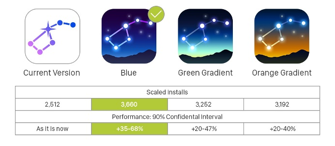 The final test results showed that the winning icon increased the number of application's installs by 35-68% (not considering uncertainty) in comparison to the app's previous icon.