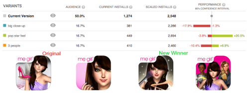 The third icon, the one with a girl blushing her face with a brush and holding a hanger, appeared to be the winner. It resulted in a 20.5 % increase in conversions.