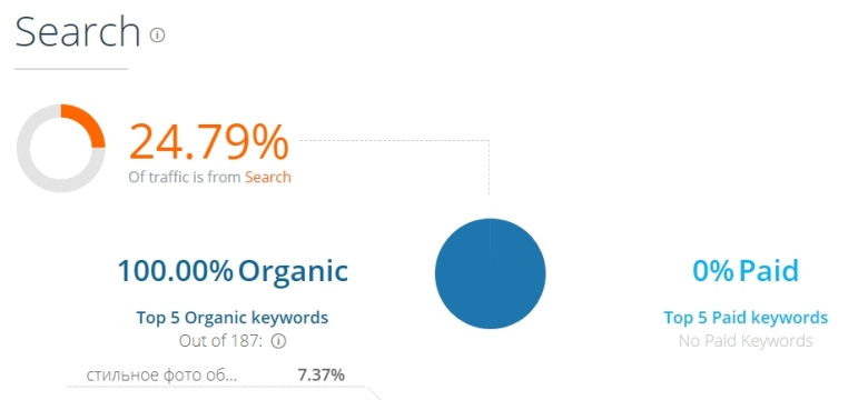The checked site receives traffic only from organic searches.
