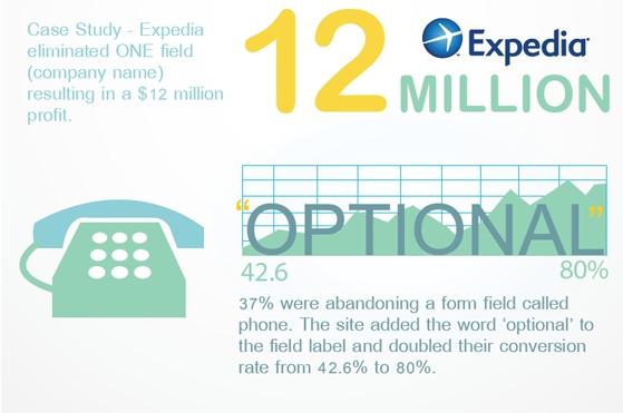 Конверсия выросла на 37%, когда в лид-форме отказались от поля «Номер телефона». А когда обозначили поля как необязательные, конверсия выросла с 42,6% до 80%.