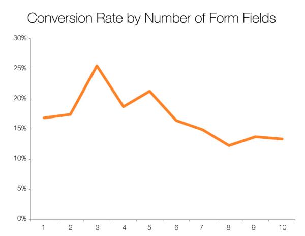 Лучше всего конвертируют формы из трех полей. По мере увеличения количества полей конверсия снижается.
