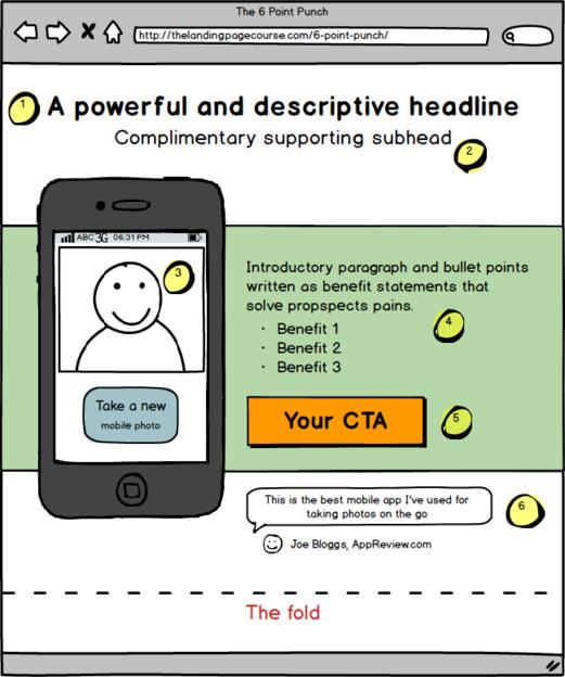 Схема организации первого экрана, для эффективной работы СТА