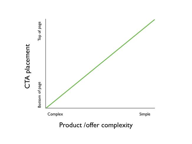 Чем проще продукт – тем раньше можно расположить кнопку. Чем сложнее – тем ниже она должна быть.