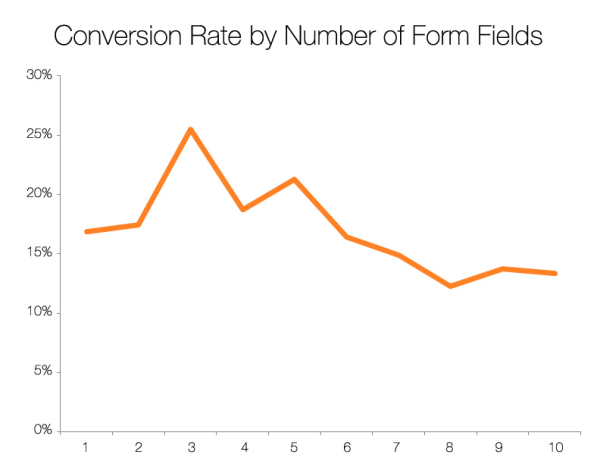 The forms with three fields have the best conversion rates. As the number of fields increases, the conversion decreases.