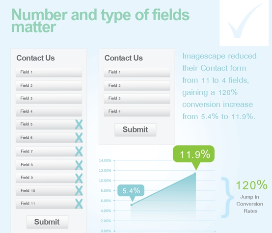 ImageScape reduced their contact form from 11 to 4 fields, gaining a 120% conversion increase from 5.4% to 11.9%.  Image Source