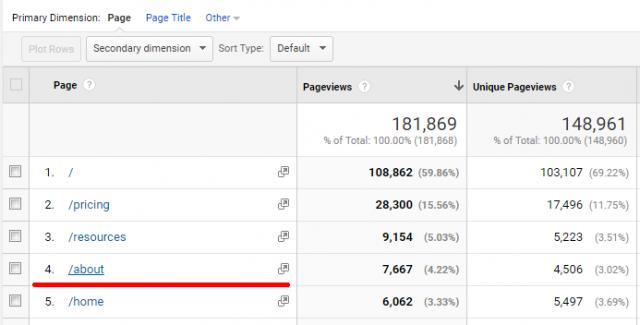 """Более 4% пользователей заходили на страницу """"О нас"""" и интересовались компанией."""
